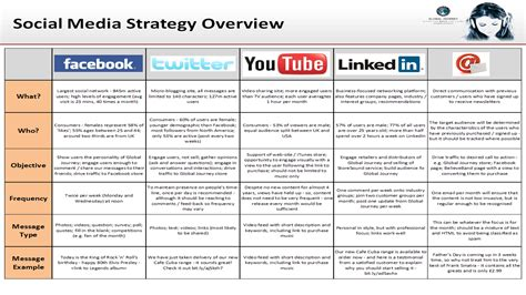 social media strategy template pdf global journey media justin wilson