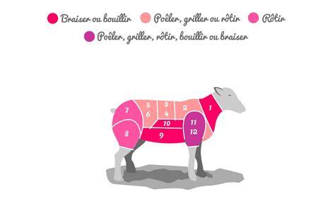 comment cuisiner le jarret de veau la viande de boeuf de porc de veau et d 39 agneau morceaux