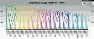 Disc Golf Disc Chart Cool Disc Flight Infographic Innova Disc Golf Golf