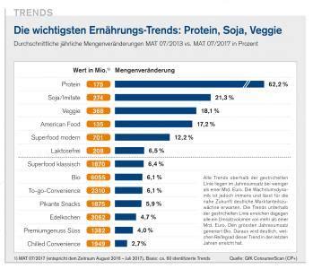 Trend Der Zukunft by Die Food Trends Der Zukunft Markant Magazin