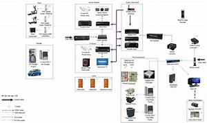 Home Automation Layout Diagram