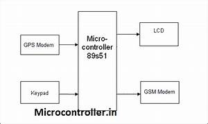 Microcontroller In  Vehicle Tracking System Using Gps And