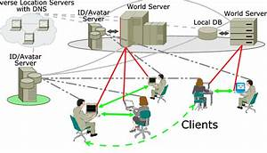 A Graphical Depiction Of The Proposed 3d Internet Architecture