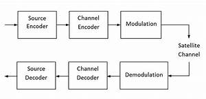 Block Diagram For Satellite Communication System