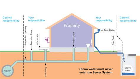 cut sewer overflow