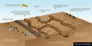 Warfare  Trench And Pictures On Pinterest