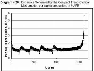 Cliodynamics  Mathematizing History