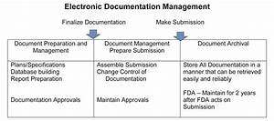 global electronic initiatives what are they and why do With requirements for a document management system