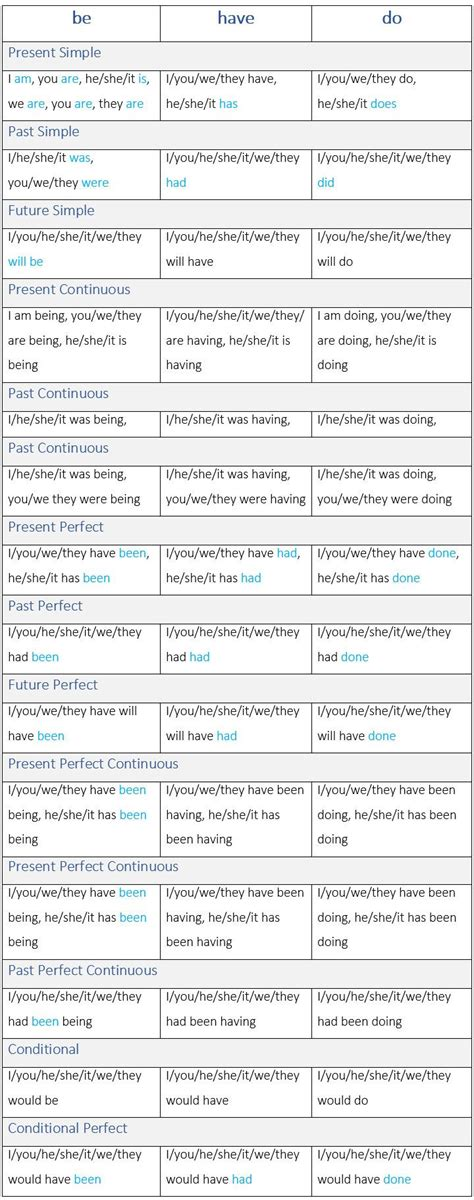 Best 25+ All Tenses In English Ideas On Pinterest  English Grammar, Tenses Grammar And Verb Tenses