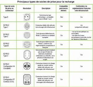 Prise Recharge Voiture Électrique : bornes de charge voiture lectrique en france ~ Dode.kayakingforconservation.com Idées de Décoration