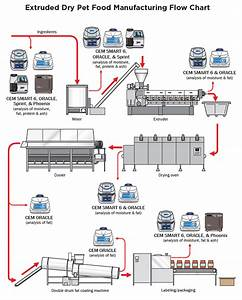 Dry Pet Food Production Process