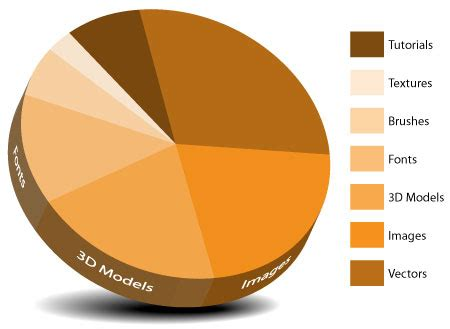 How To Create A Pie Chart  Learning Excel
