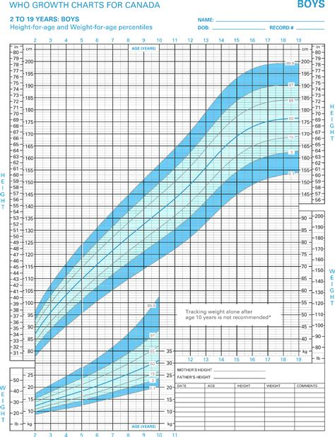 Charts Toddler Height Weight Charttoddler Growth Chart