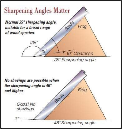 differences  planer sharpening angles tools