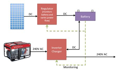 Are Micro Inverters Battery Backup Compatible Solar