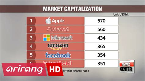 Tech Companies Make The Top 5 Most Valuable Public