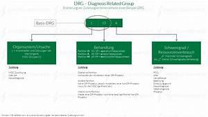 Drg Abrechnung Einfach Erklärt : drg diagnosis related group einfach erkl rt mit schaubild ~ Themetempest.com Abrechnung