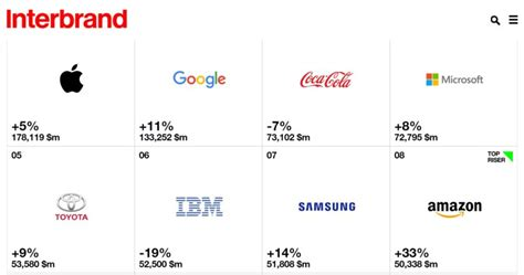 Samsung Remains One Of The Fastest Growing Tech Brands