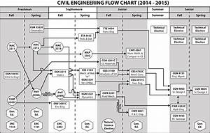 Unf - Ccec  School Of Engineering