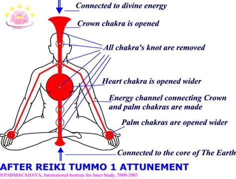 The Benefits Of Reiki Tummo