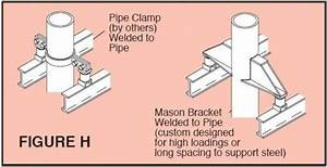 Pipe Support Systems