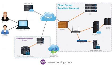 cloud authentication cloud characteristics