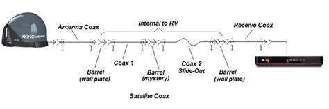 replacing  satellite ready coax   rv