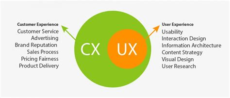 efficient home designs customer experience vs user experience differences updated