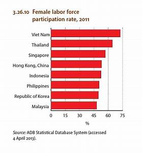 Malaysia : Female Labor Force participation rate, 2011 ...