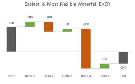 waterfall chart  excel easiest method  build