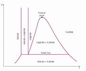 Engine Cycle Pressure Volume Diagrams Pv Diagram Wiring Diagram