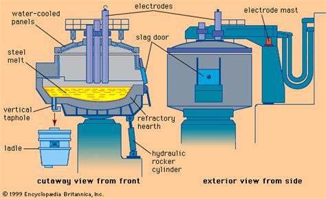 electric furnace britannica