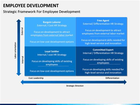 employee development powerpoint template sketchbubble