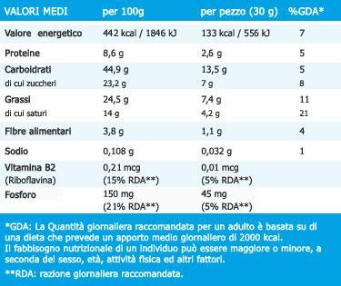 tabelle nutrizionali degli alimenti farmaciaunoit