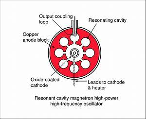 File Resonant Cavity Magnetron Diagram Svg