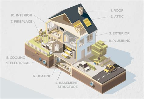 average cost   home inspection pacwest home inspections