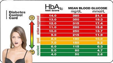 symptoms      high bloodsugar