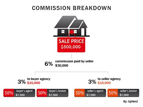 Commission Split Agreement Between Agents Template by Breaking Down Real Estate Commissions How Agents Get Paid