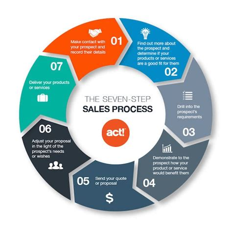 sales process it service transition checklist how to organize it transition process from one vendor to another