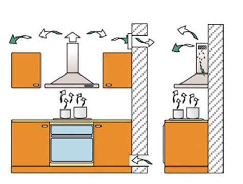 hotte de cuisine recyclage hotte de cuisine sans moteur 1 la hotte 233vacuation ou