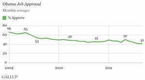 Obama's September Approval Rating Remains at Term-Low 41%