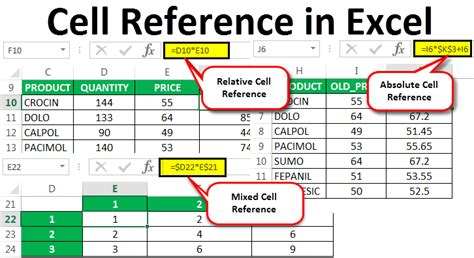 cell references  excel  types explained