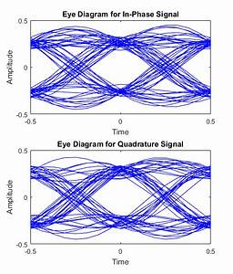 Signal Analysis - Creating An Eye Diagram For Qpsk Simulation