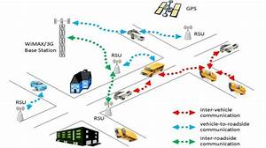 Example Of An Intelligent Transport System  Its  Scenario