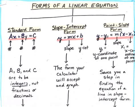 linear equation forms math algebra tree map forms of a linear equation 1
