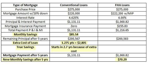 Fha Loans Vs Conventional Loans  Comparing 20 Percent. Interior Designing Education. Western University Online Lasik And Diabetes. 350z Transmission Fluid Change. Group Travel Insurance Comparison. File Organizing Software Osha 8 Hour Training. Lpn Schools In Illinois Stanley Middle School. Microsoft Software Asset Management Tool. Risk Management Plan Template Doc