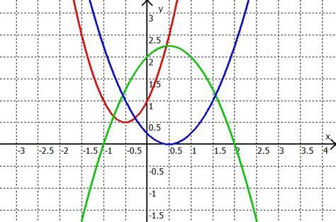 quadratische funktionen parabeln
