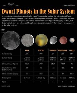 Dwarf planets | The Solar System, our neighborhood | Pinterest