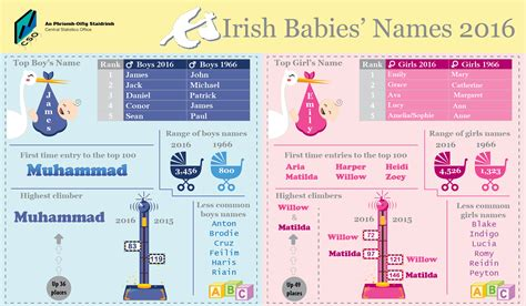 best names here are the most popular baby names in ireland her ie