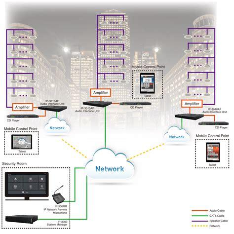 building ip pa system matrix voip